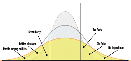 the bell curve book review