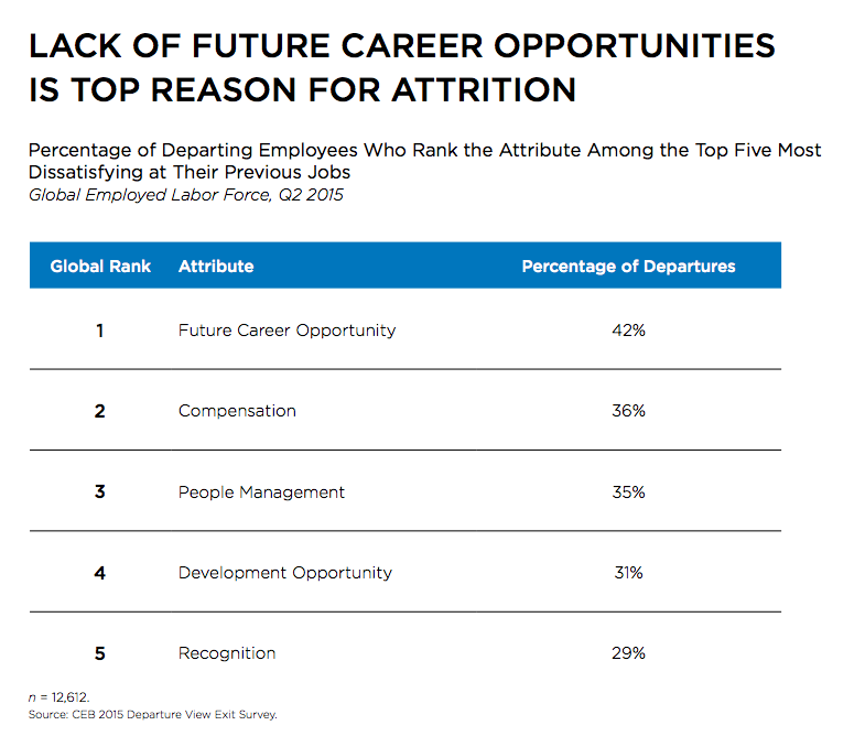 harvard business review employee turnover